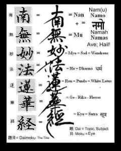 La récitation de Nam-myoho-renge-kyo, également appelé Daimoku